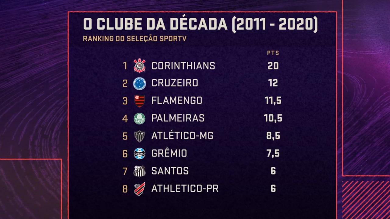 lista melhores clubes da década